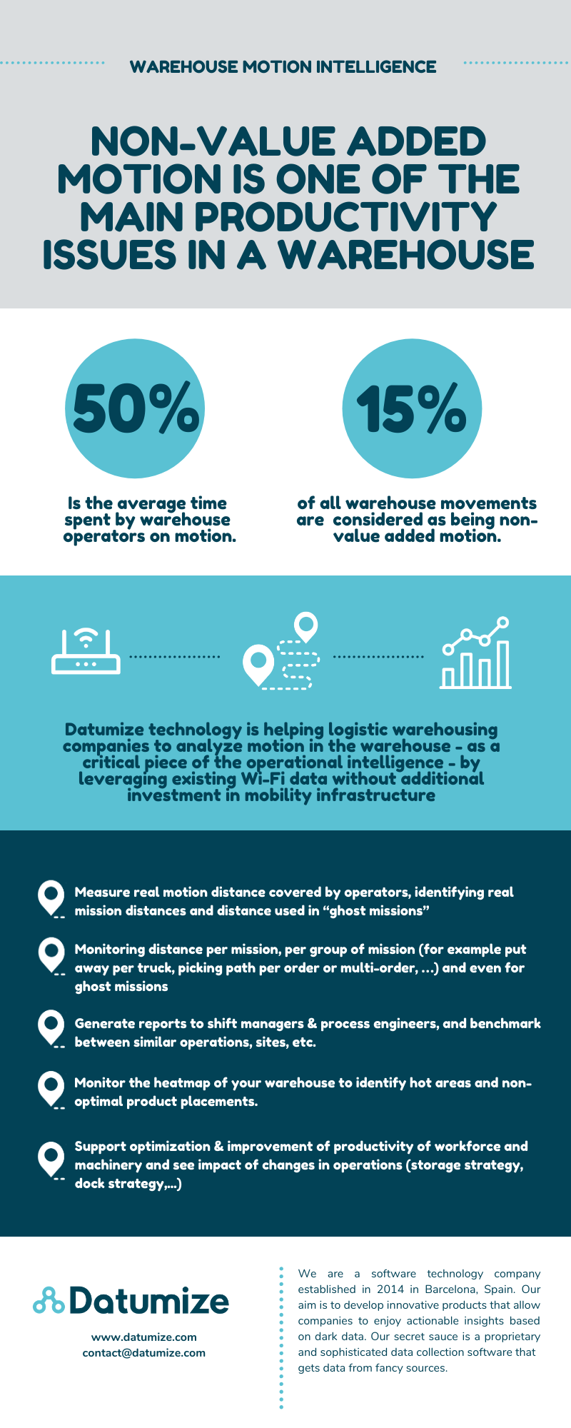 MOTION INTELLIGENCE FOR WAREHOUSES INFOGRAPHIC