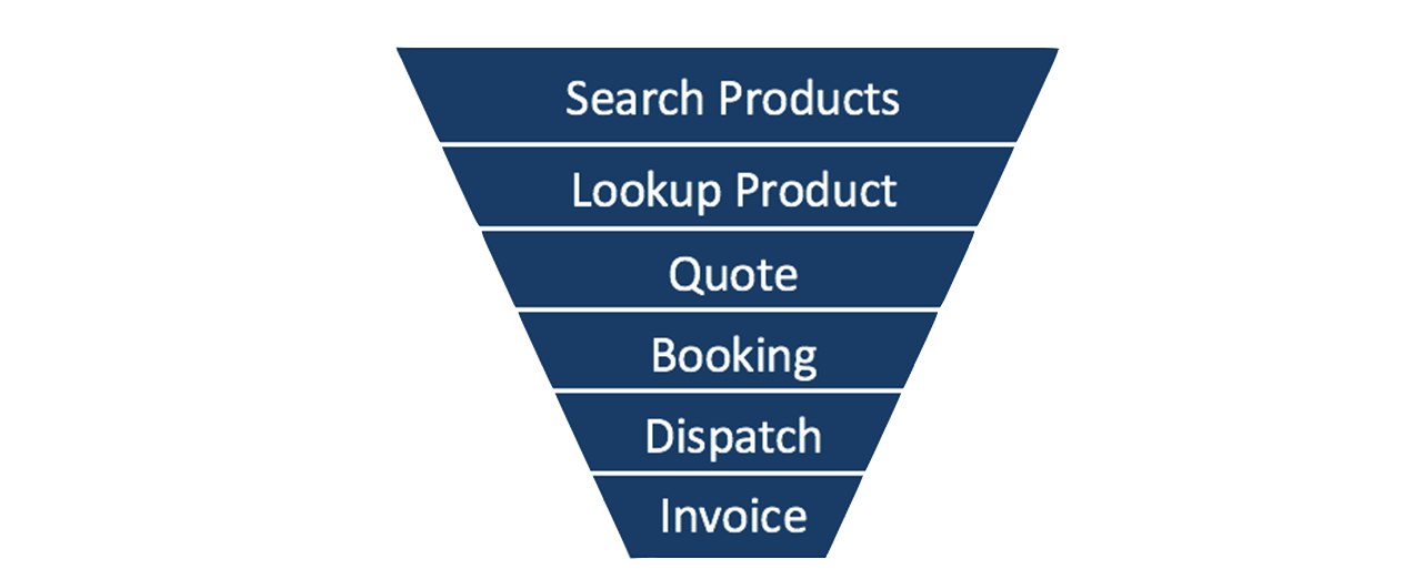 Sales-funnel-for-travel-02