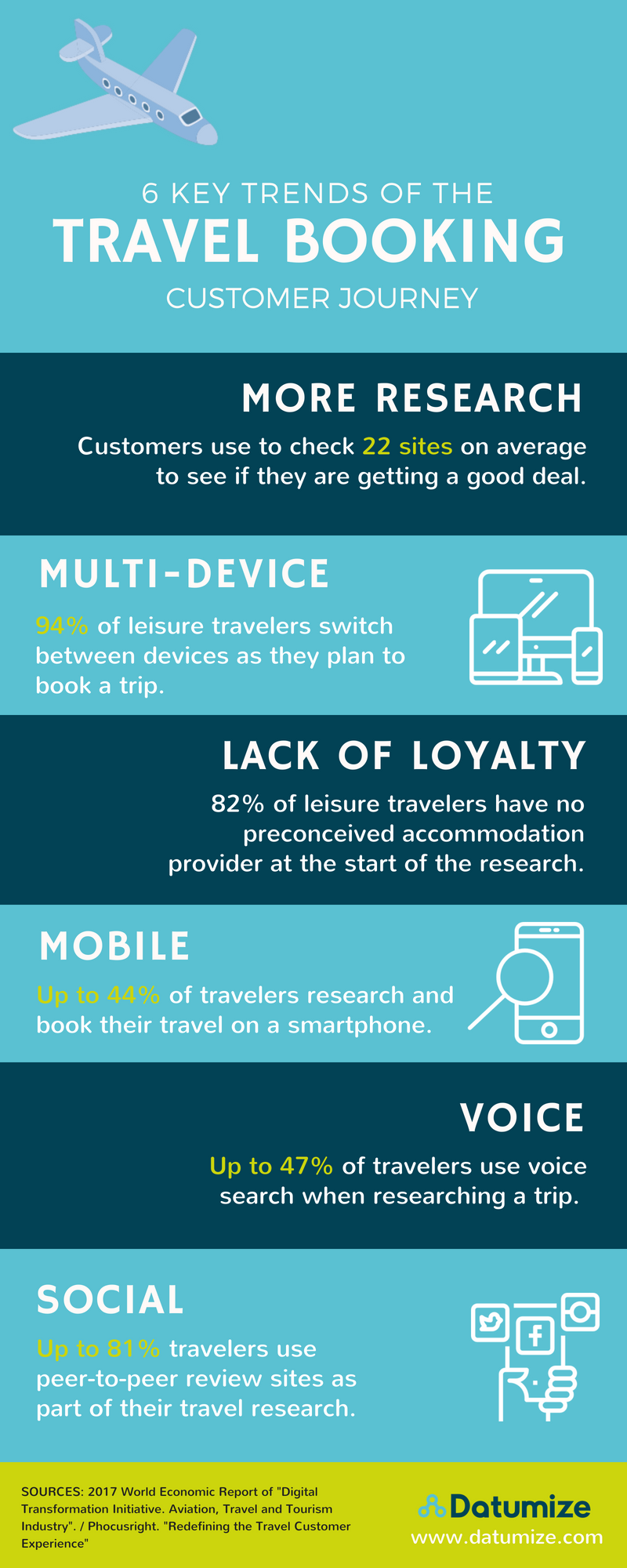 Travel Booking Customer Journey Infographic