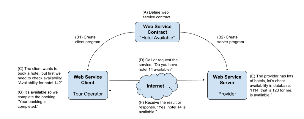 Web-Services-for-Travel-02-dark-data