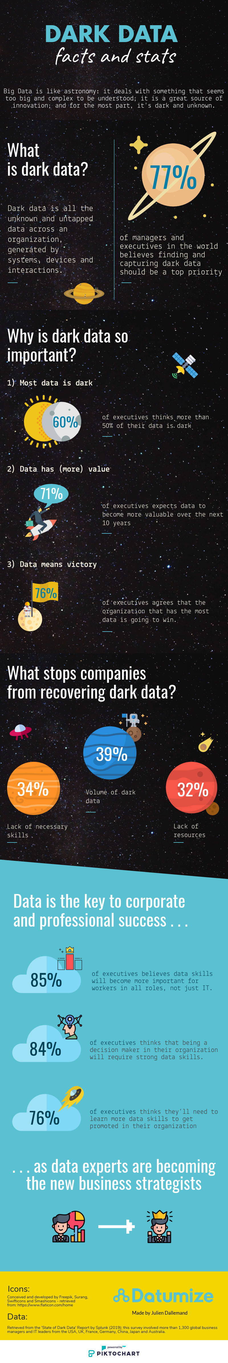 dark data infographic