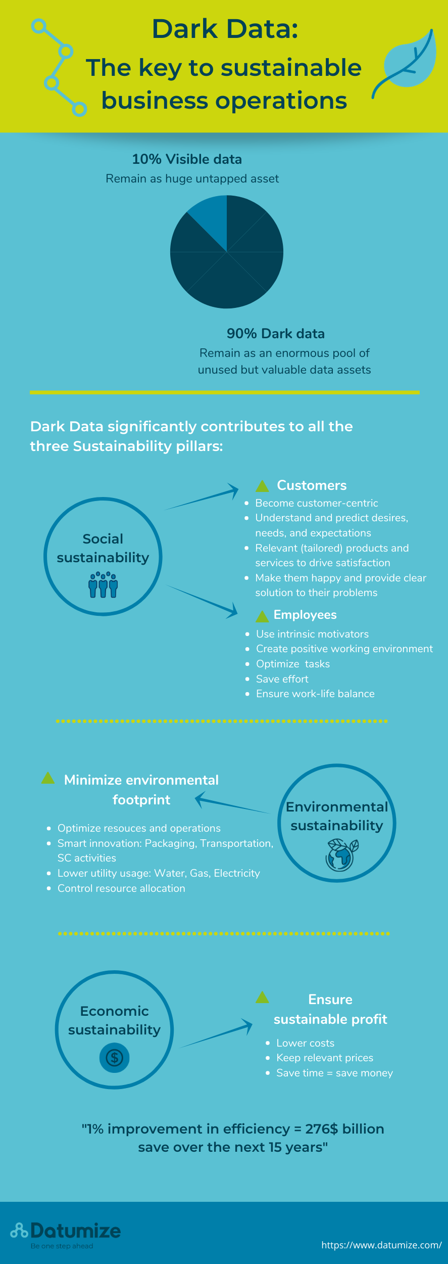 dark data for sustainability